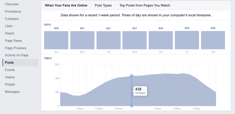"Facebook Analytics - ""When Your Audience is Online"" Graph"