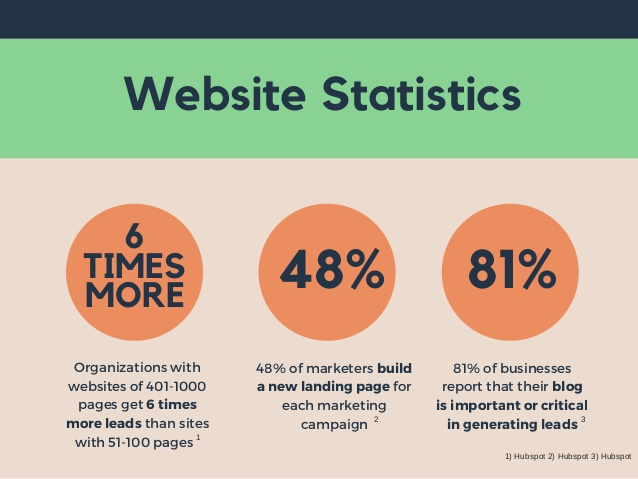 81 percent of businesses report that their blog is important or critical in generating leads