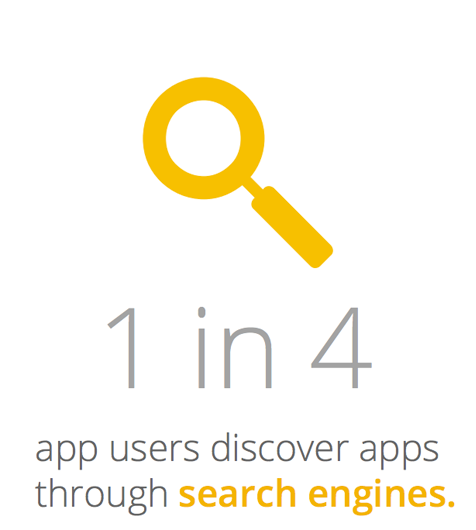 1 in 4 app users discover apps through search engines