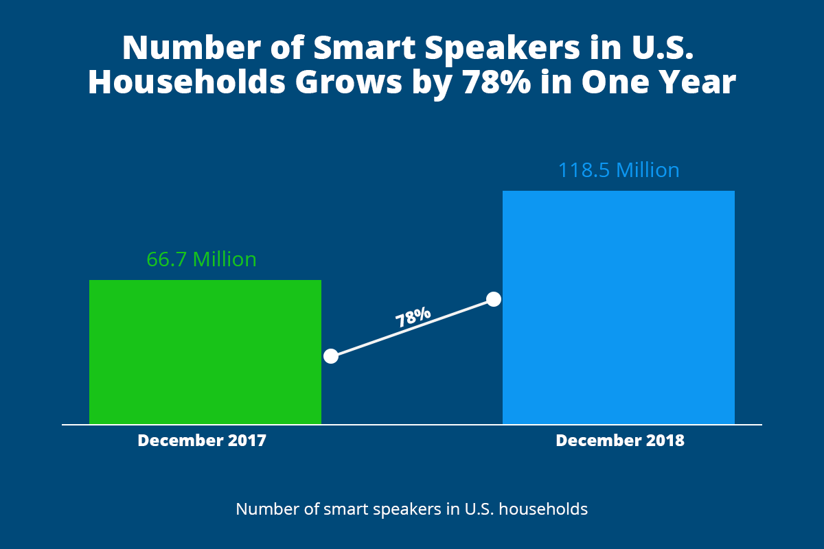 Number of Smart Speakers in the US Growth