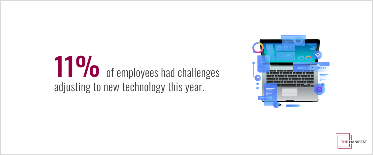 11% of employees had challenges adjusting to new technology this year.