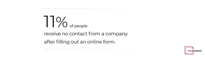 11% of people receive no contact after submitting an online form.