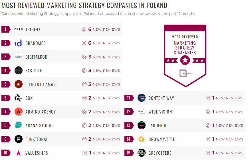Most Reviewed Marketing Strategy Poland