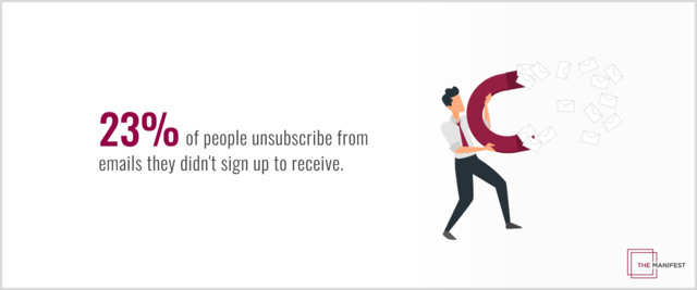 23% of people unsubscribe from emails because they never signed up to receive them in the first place.