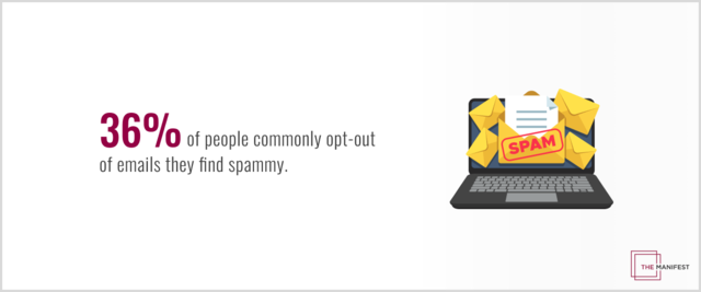 36% of people commonly opt out of emails they find spammy