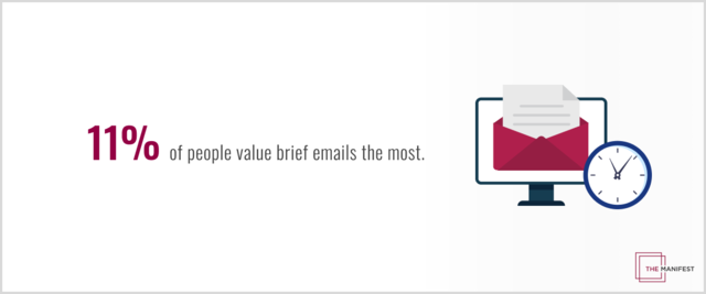 11% of people value emails with short messages.