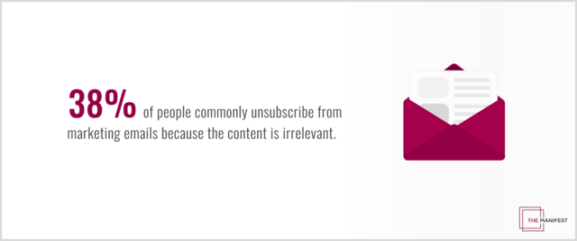 38% of people commonly unsubscribe from marketing emails because their content is irrelevant.