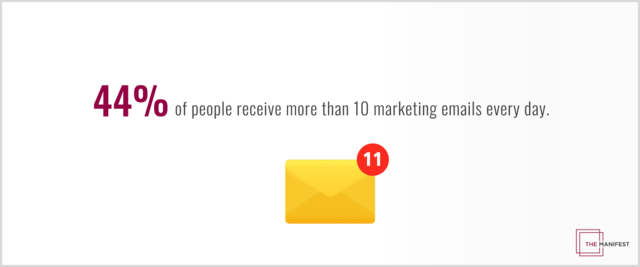 44% of consumers receive more than 10 marketing emails a day