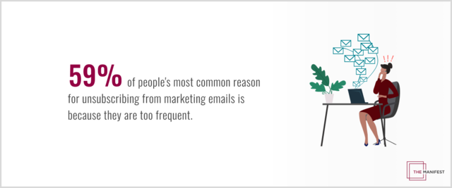 59% of people's most common reason for unsubscribing from marketing emails is based on frequency