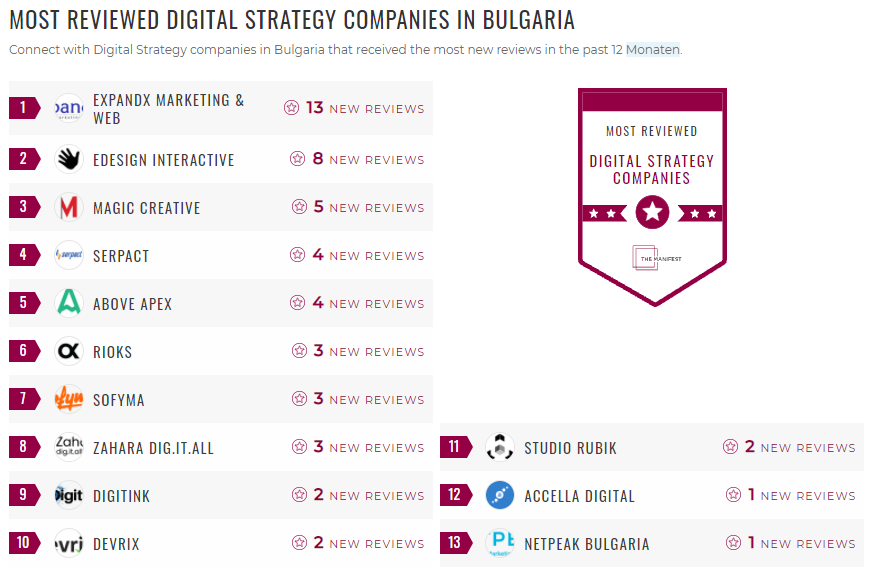 Most Reviewed Digital Strategy Bulgaria