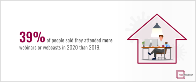 39% of people attended more webinars or webcasts in 2020 than in 2019.