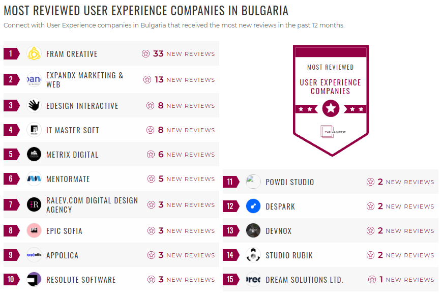 Most Reviewed UX Bulgaria