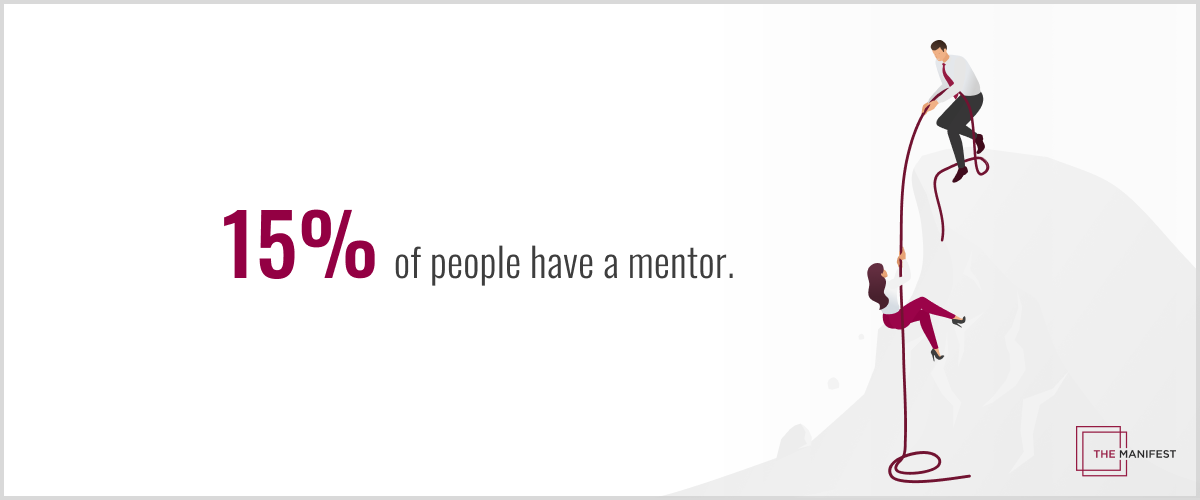 15% of employees have a mentor