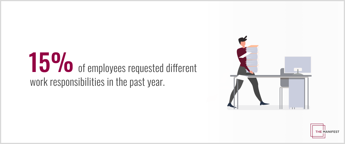 15% of employee requested different work responsibilities in the past year.