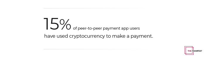 15% of P2P payment app users have used cryptocurrency