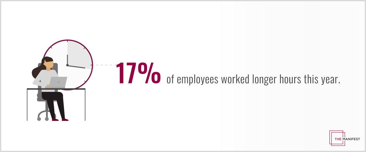 17% of employees worked longer hours this year.