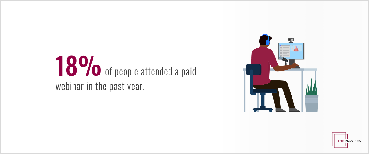 18% of people attended a paid webinar in the past year.