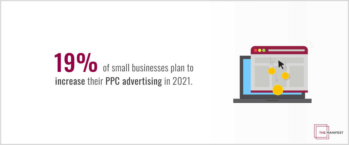Nearly 1 in 5 small businesses (19%) plan to do more PPC advertising in 2021.
