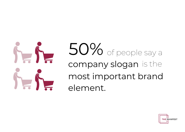 50% of people say a company's slogan best helps them understand the purpose of the company