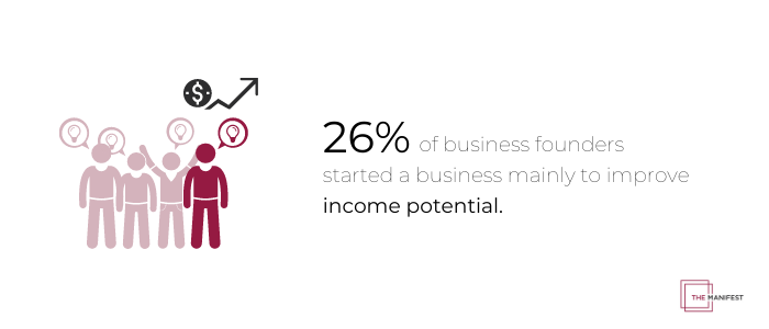 26% of business founders say the main reason they started their own business was to improve their income potential