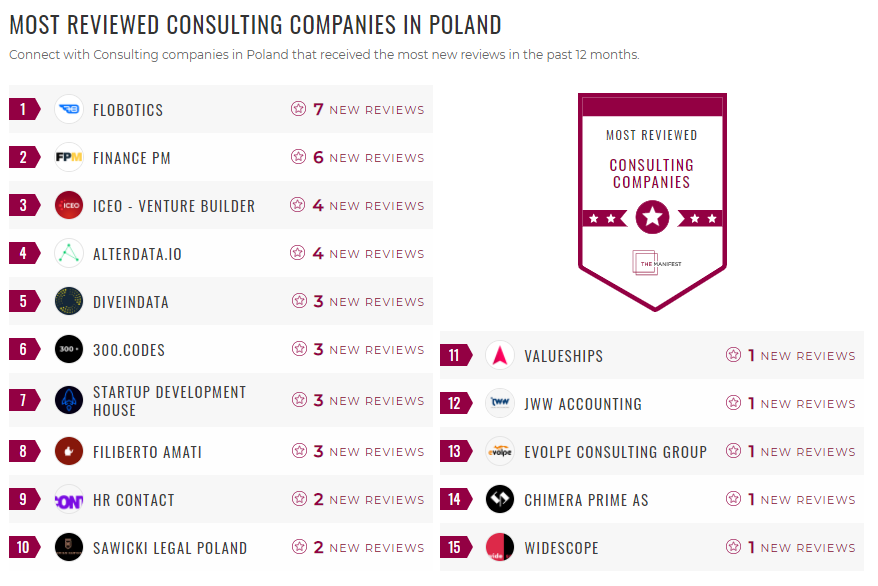 Most Reviewed Consulting Poland