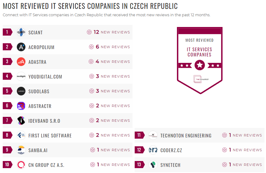 Most Reviewed IT Services Czech
