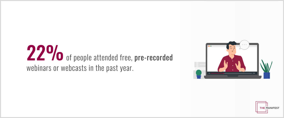 22% of people attended free, pre-recorded webinars or webcasts in the past year.