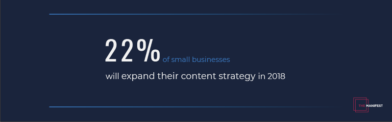22% of small businesses plan to invest in high quality content.