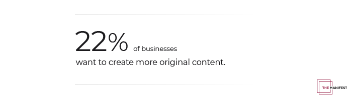 22% of businesses want to create more original content.