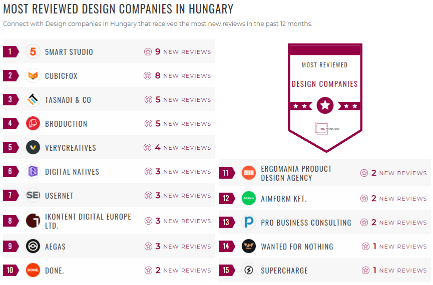 Most Reviewed Design Hungary