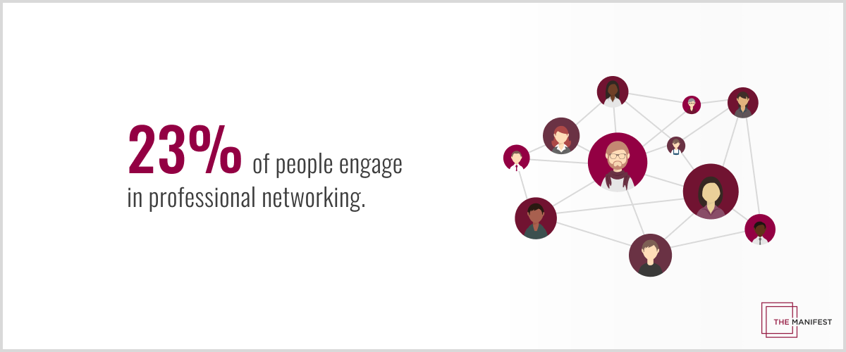 23% of people engage in professional networking