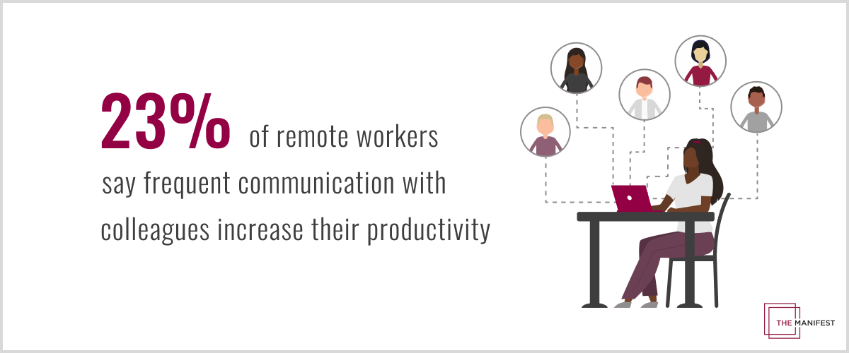 23% of remote workers say frequent communication with colleagues increase their productivity