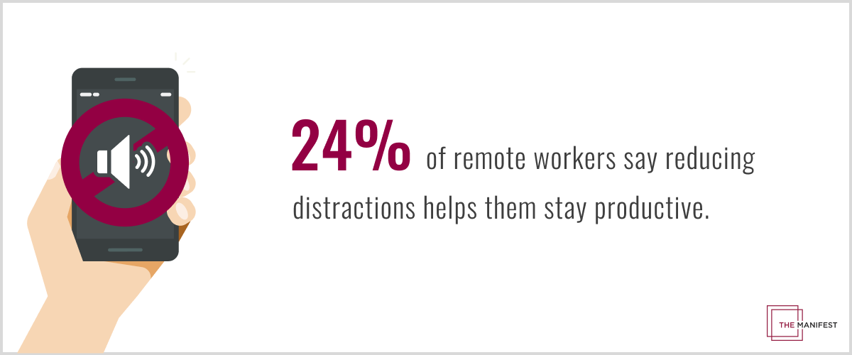 24% of remote workers say reducing distractions helps them stay productive