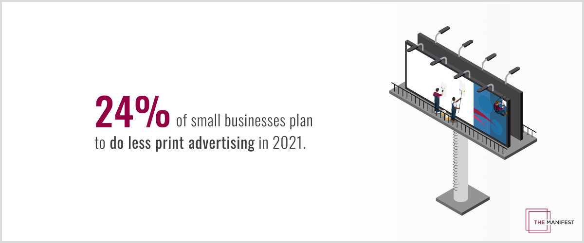 24% of small business plan to reduce their investment in print advertising in 2021.