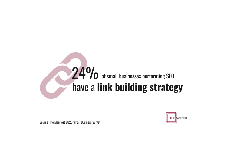 24% of small businesses performing SEO have a link building strategy