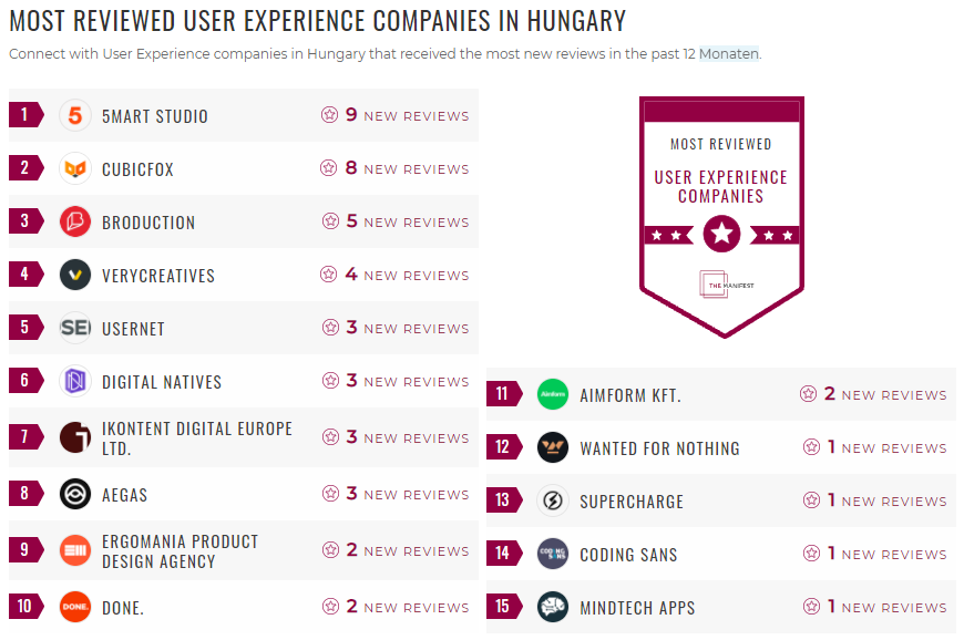 Most Reviewed UX Hungary