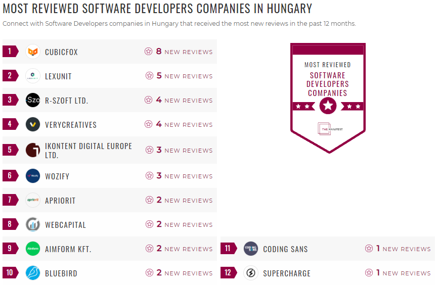 Most Reviewed Software Developers Hungary