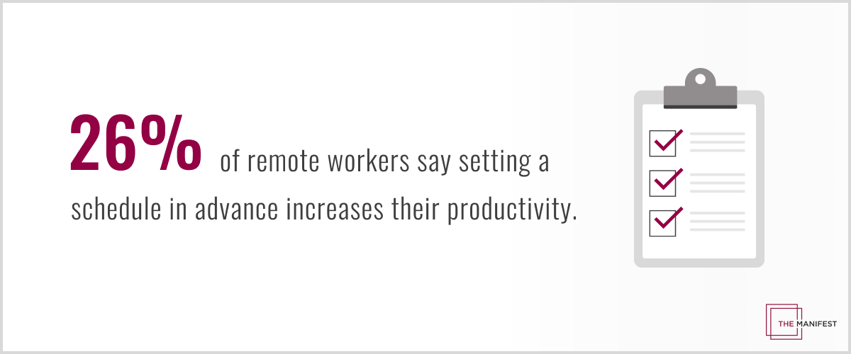 26% of remote workers say setting a schedule in advance increases their productivity