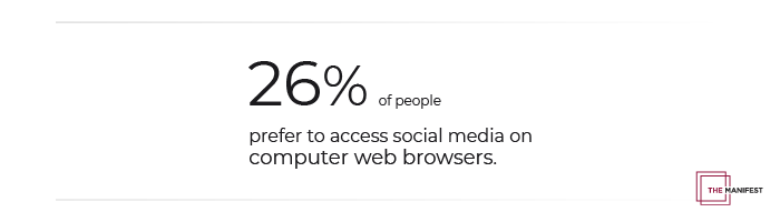 26% of people prefer to access social media on computer web browsers.