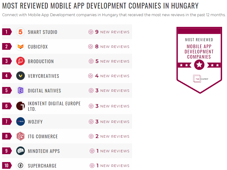 Most Reviewed App Developers Hungary