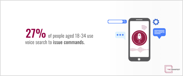 27% of people aged 18–34 use voice search to issue commands