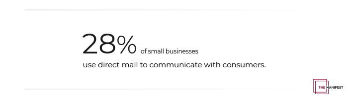 28% of small businesses use direct mail to communicate with consumers.