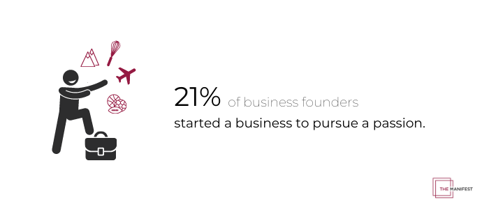 21% of business founders started a business to pursue a passion.