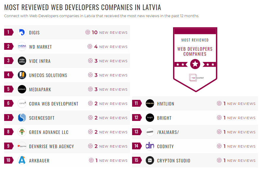 Most Reviewed Latvia