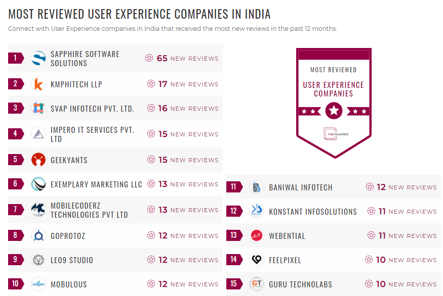 Most Reviewed UX Companies