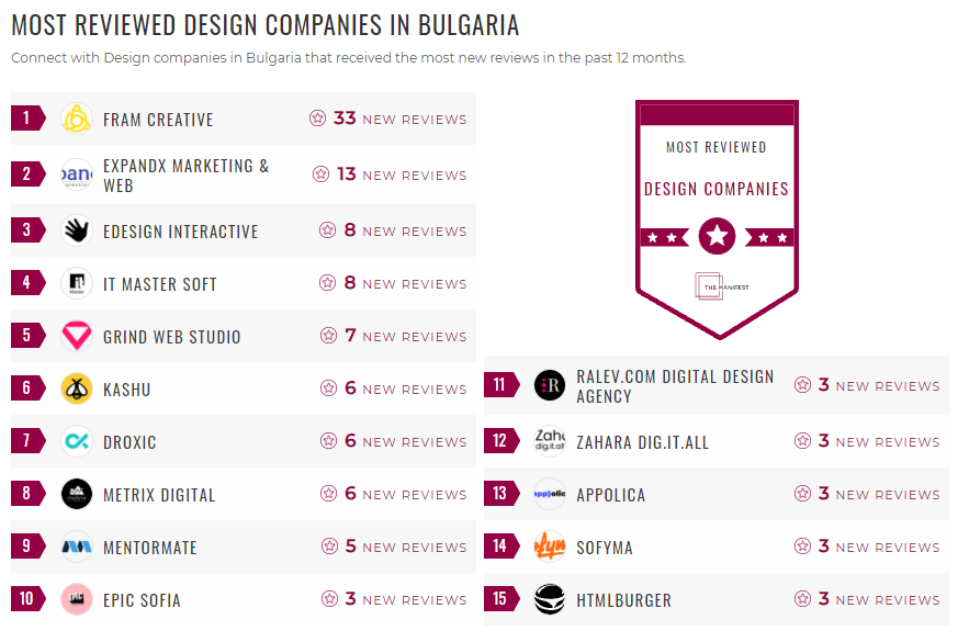 Most Reviewed Design Bulgaria