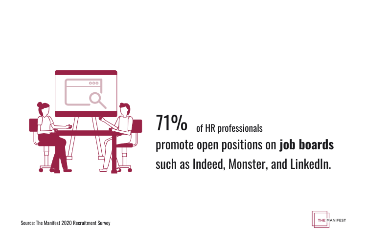 71% of HR professionals promote open positions on job boards