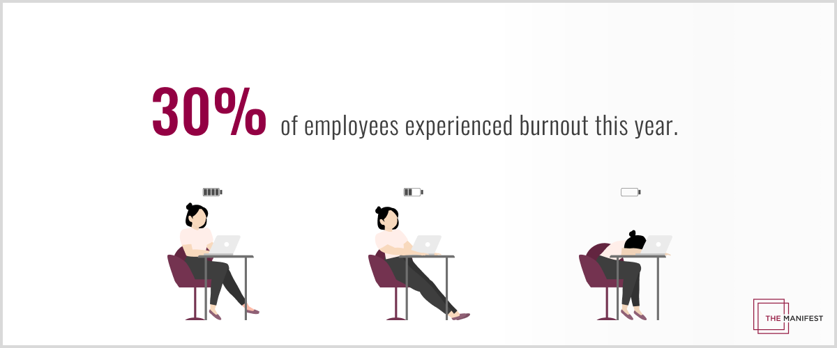 30% of employees experienced burnout this year.