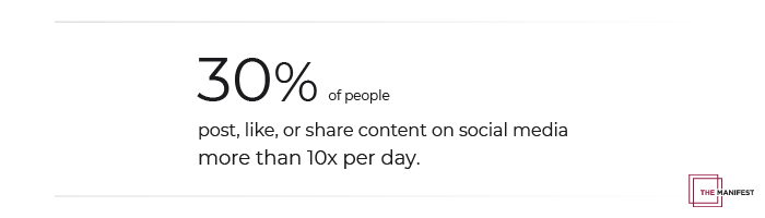 30% of people post, like, or share content on social media more than 10 times per day.