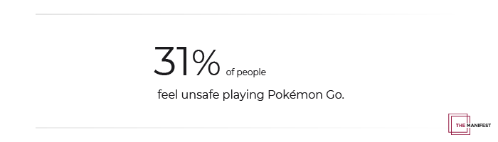 31% of People Feel Unsafe While Playing Pokémon Go
